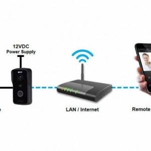 WiFi Capable Systems